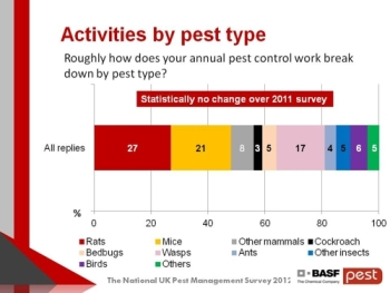 2012 Pest survey - activities by type