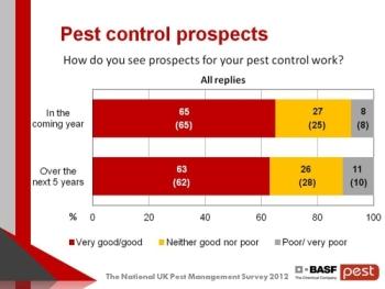2012 Survey - prospects