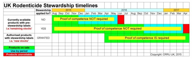 Stewardship timelines