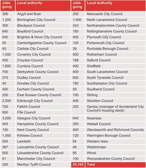 Local authority job cuts