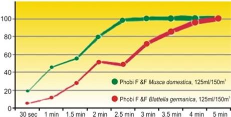 Phobi One Shot graph