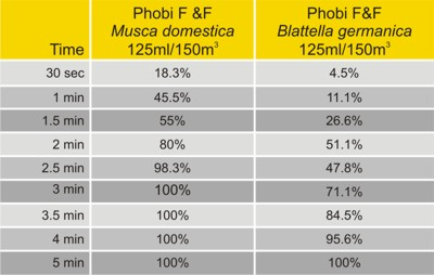 Phobi One Shot table