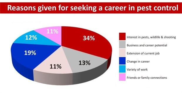 Reasons For Career In Pest Control Graph