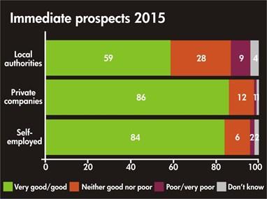 Survey Graph Immediate Prospects