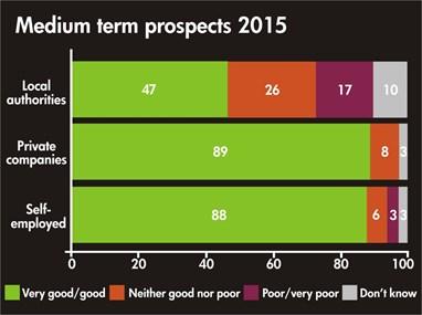 Survey Graph Medium Term Prospects